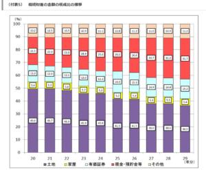相続財産の金額の構成比